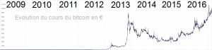 historique du BTC